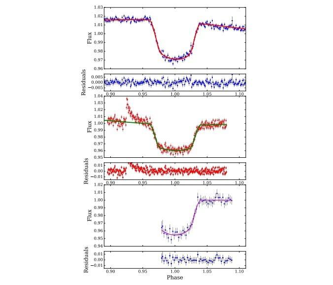 Transit lightcurves ของ NGTS-7Ab