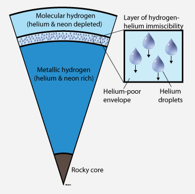 Helium Rain On Jupiter Explains Lack Of Neon In Atmosphere