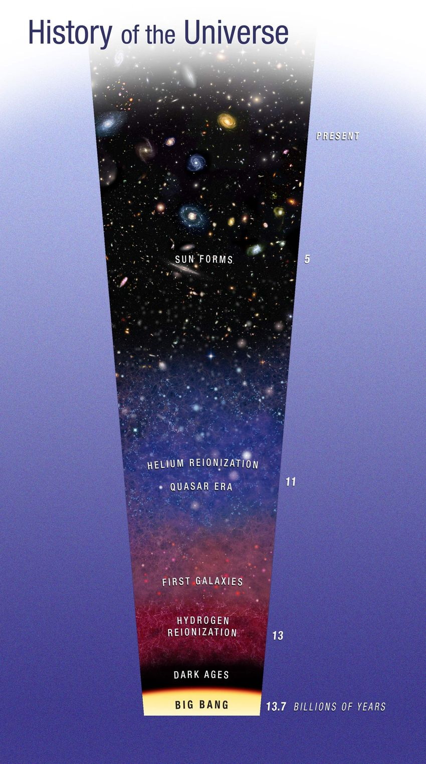 the structure of the universe essay The cosmic origins spectrograph is designed to study the composition and large-scale structure of the universe this investigation of helium in the early universe is one of many ways that hubble has used distant quasars as lighthouses.