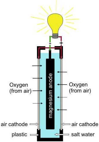 Salt water chlorination