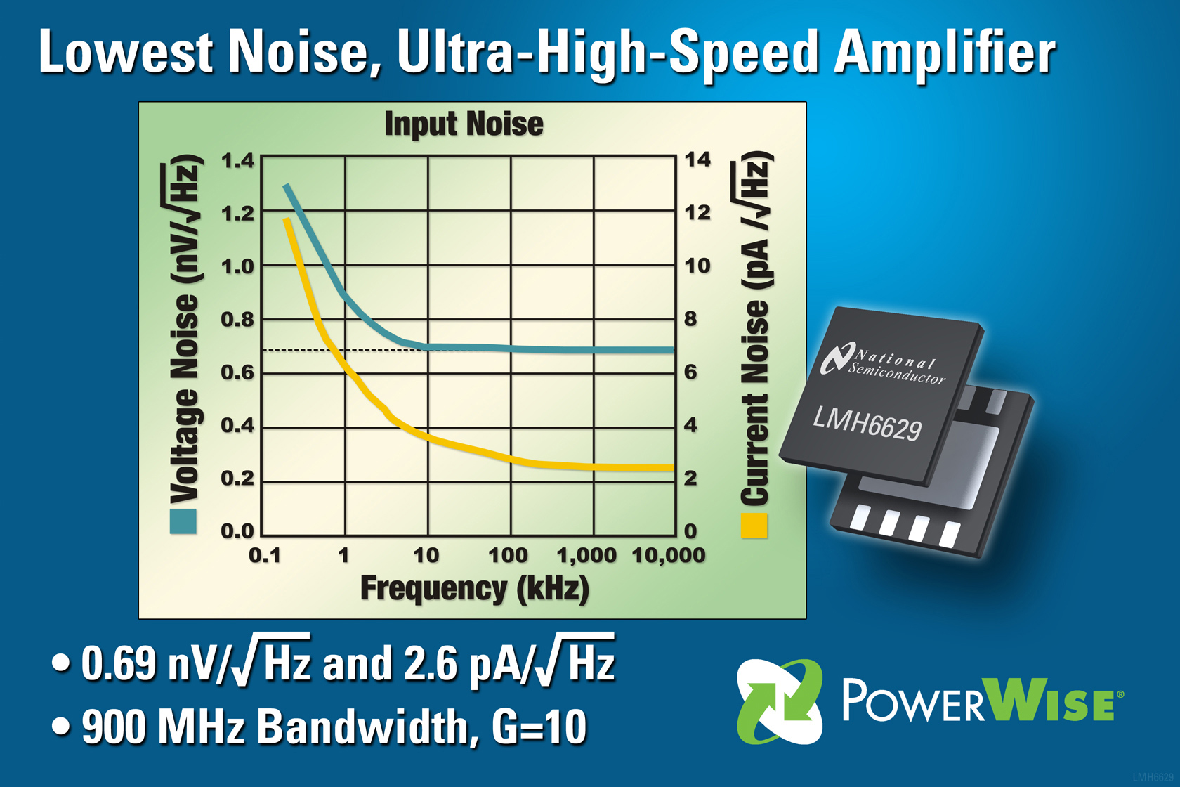 National Semiconductor Introduces Lowest Noise Ultra High Speed Noninverting Amplifier Analog Integrated Circuits Electronics
