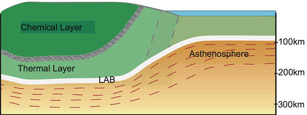 American continent is a layer cake, scientists discover