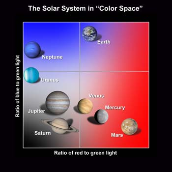 searching for alien earths with planet colors