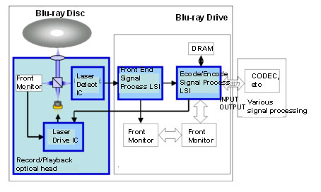 Bd block diagram auto electrical wiring diagram sony begins sales of key components of blu ray disc recorder rh phys org block diagram ccuart Image collections
