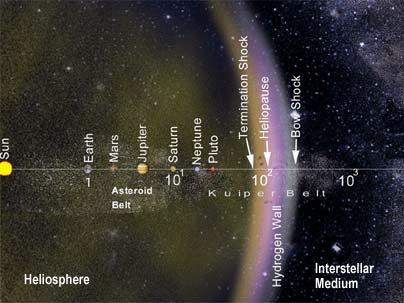 mit instrument studies edge of suns bubble