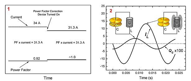 physicists demystify utility of power factor correction
