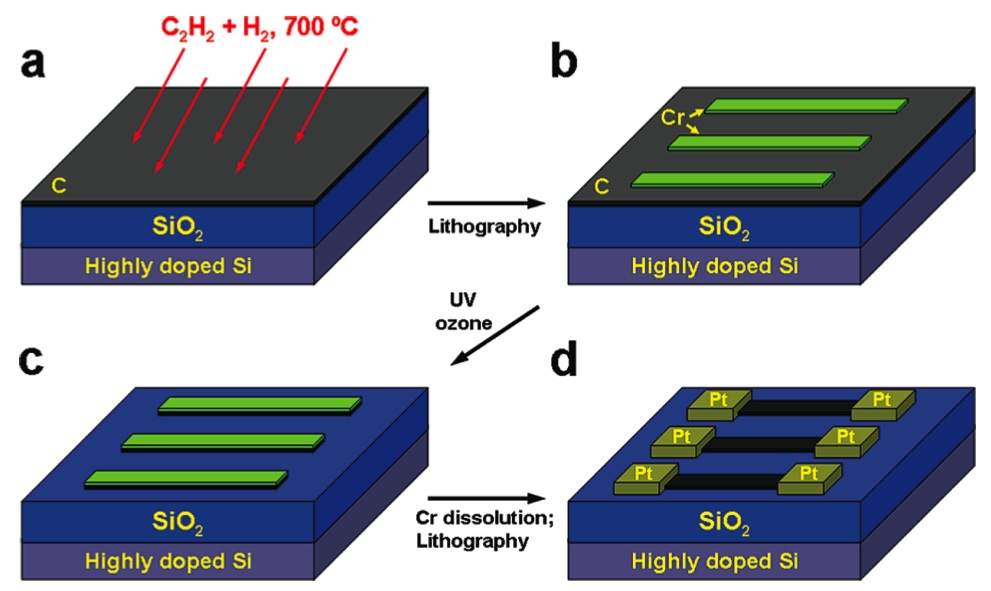 Researchers simplify fabrication of nano storage chip for Online shelf design tool