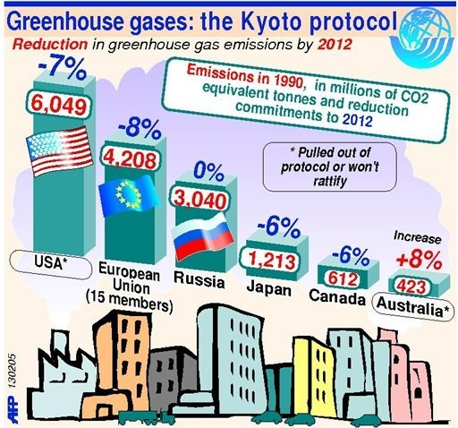 Kyoto Protocol Pdf