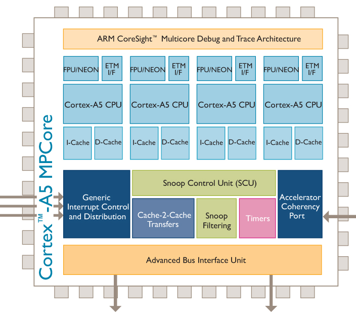 ARM Introduces New Cortex A5 Power Efficient And Cost Effective Multicore  Processor