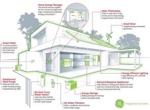 General Electric Plans Net-Zero Energy Home by 2015