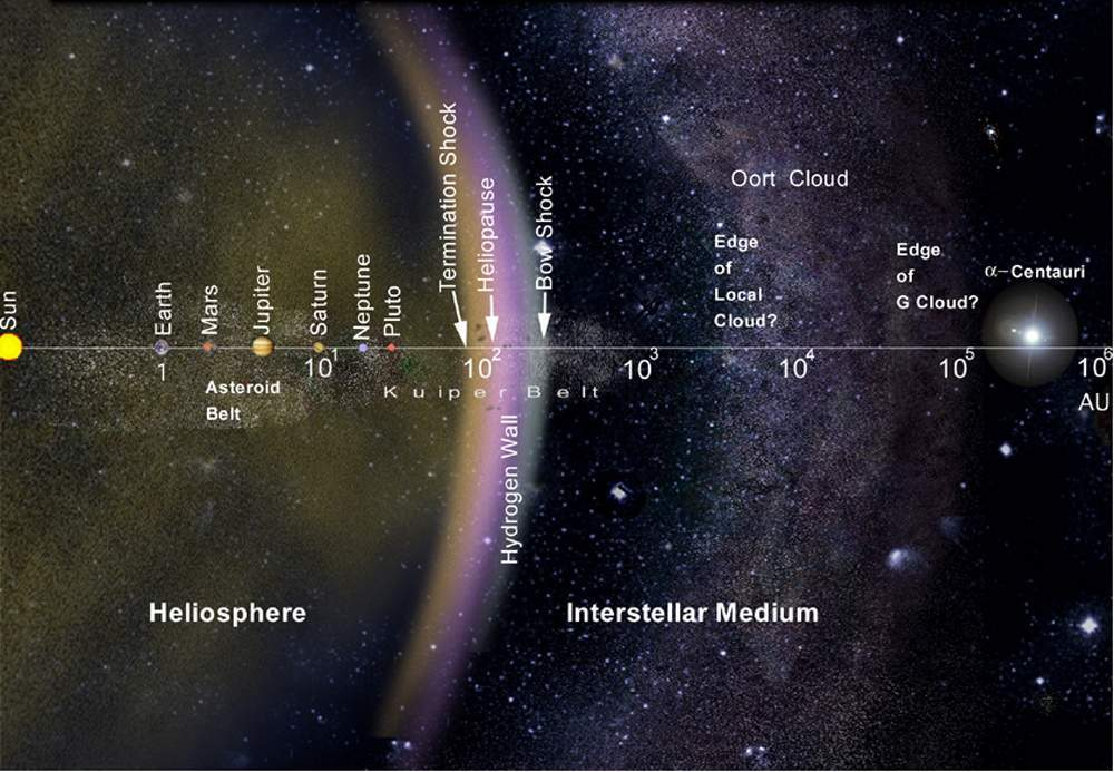Image result for space beyond solar system