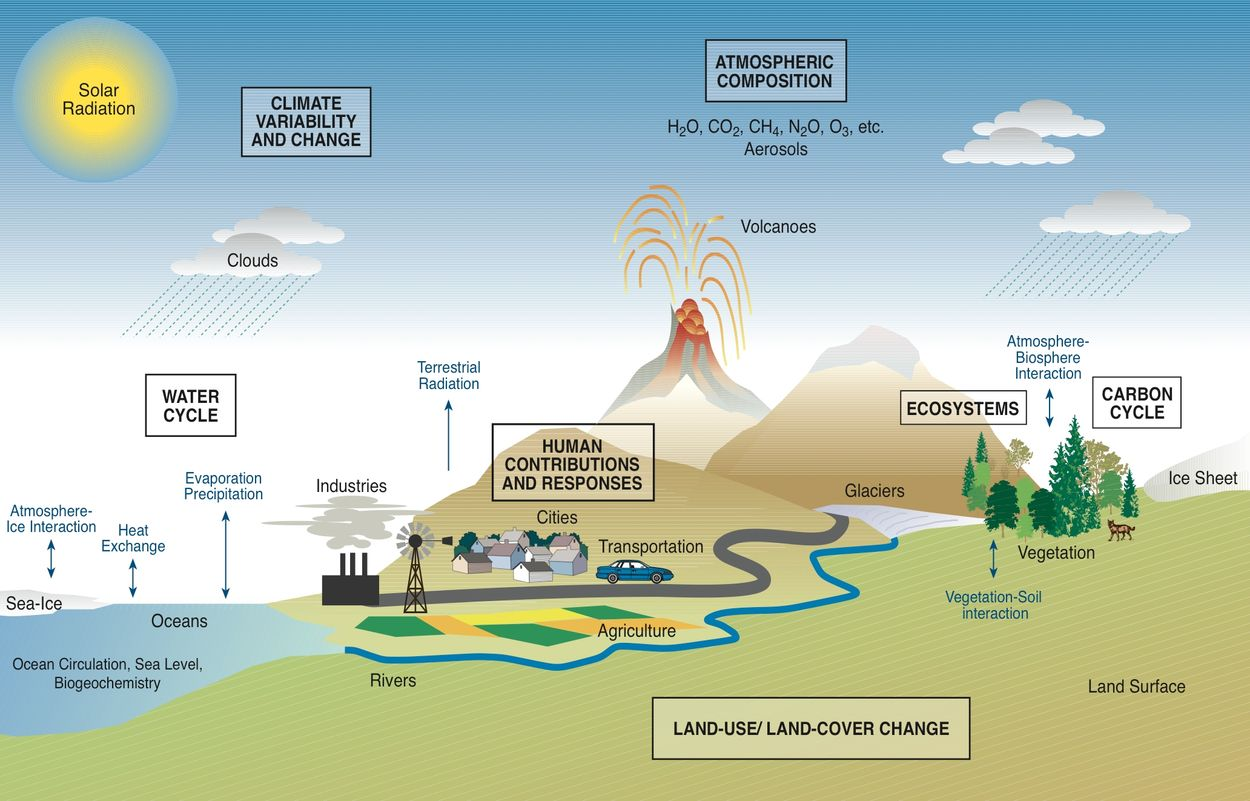 an analysis of the topic of the climatic hazards and its causes impacts and response Cause, effect and response resources always a popular approach in ks4 questions and frequently poorly answered these resources ask the students to identify the differences between the causes of, effects of and responses to various different hazards and disasters.