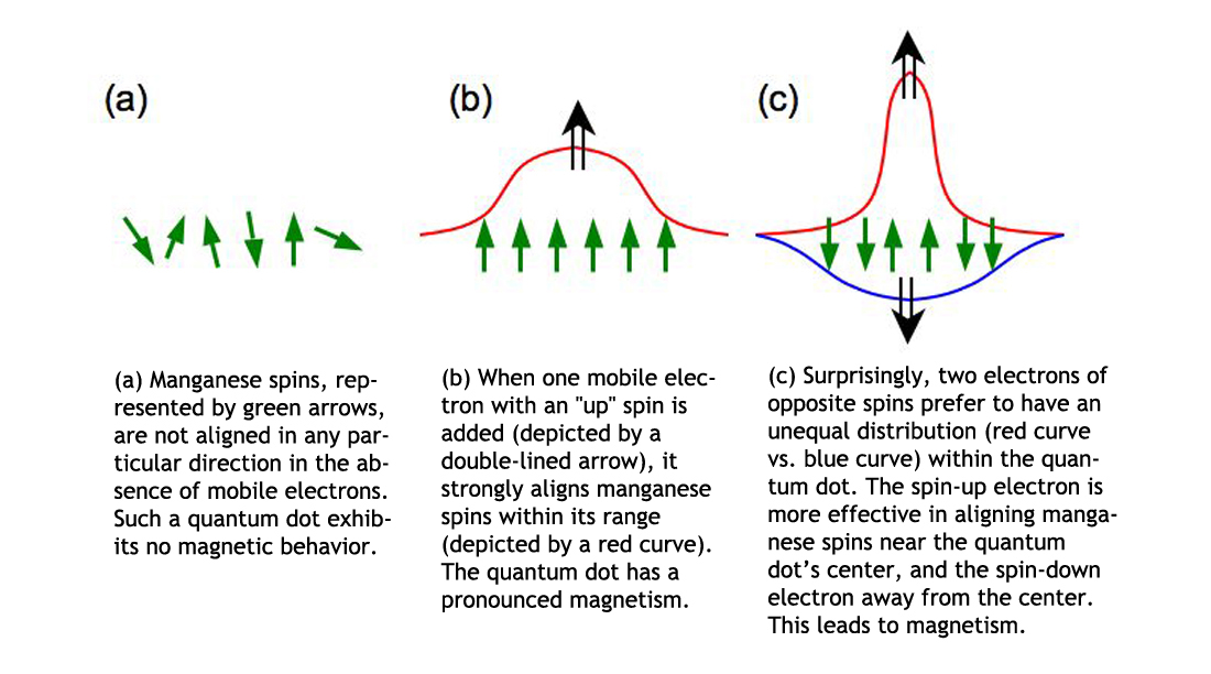 At Small Scales Tug Of War Between Electrons Can Lead To Magnetism