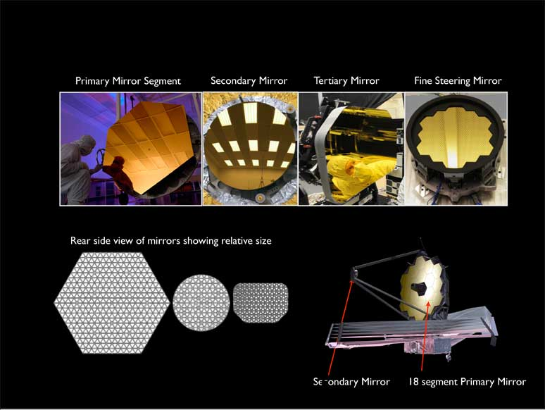 Being Secondary Is Important For A Webb Telescope Mirror