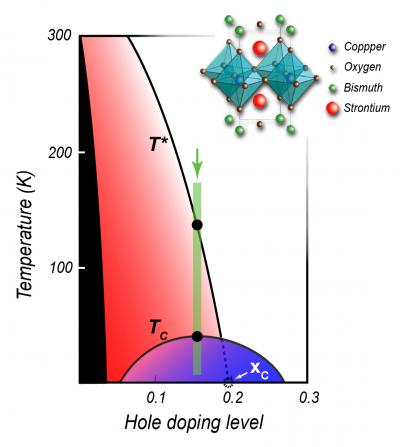temperature superconductor spills secret: A new phase of matter
