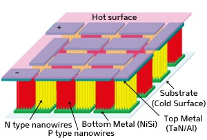 Tiny Silicon Nanowire Generator Harnesses Energy From Heat