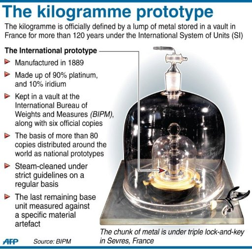 Kilogramme faces quantum diet after weight problem for Bureau 2 metres