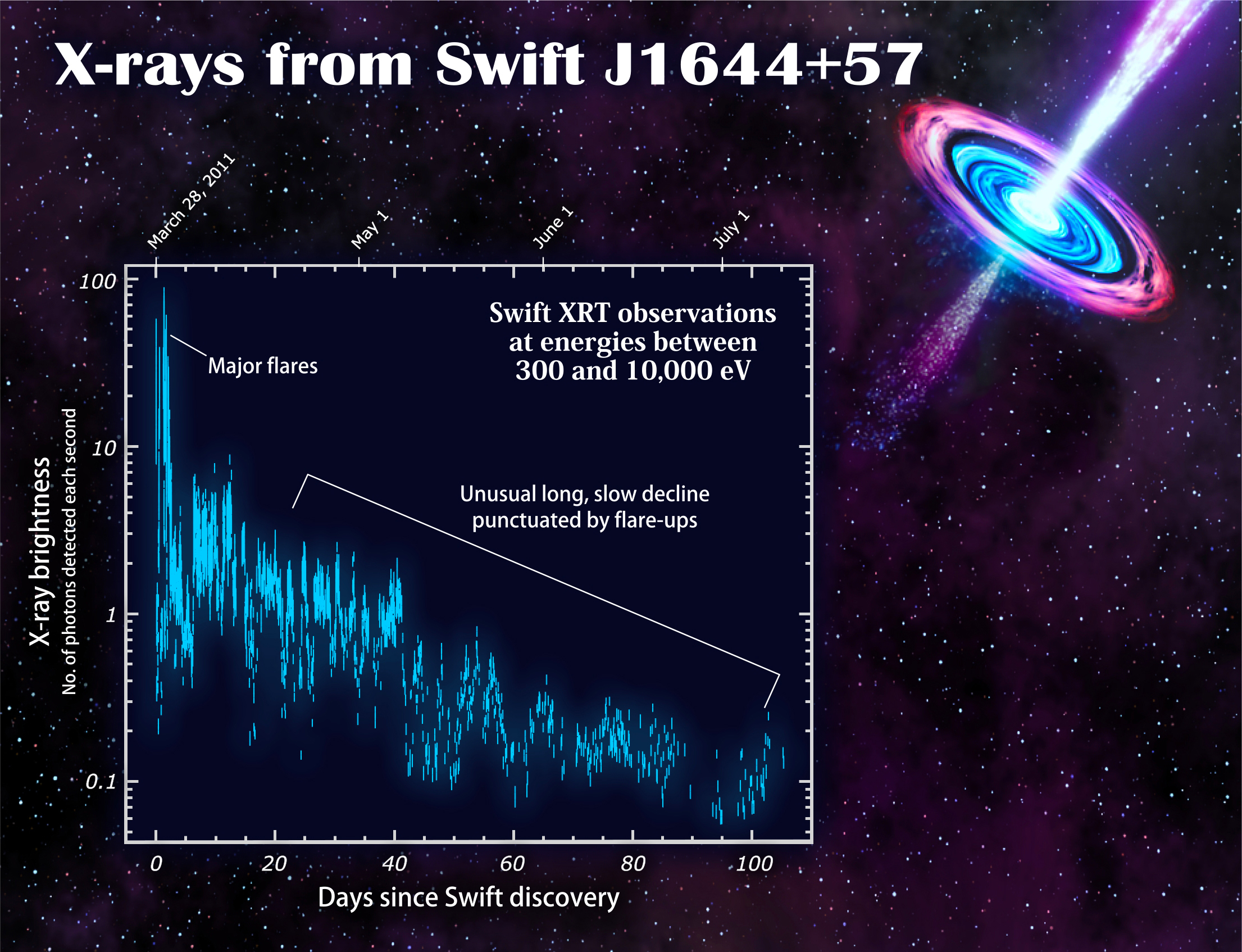 The SWIFT observatory observed a record change in the period of rotation of the comet 70
