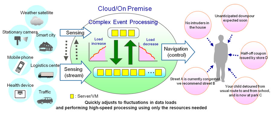 Fujitsu Develops Distributed And Parallel Complex Event Processing