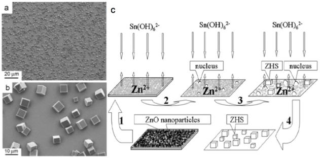 zinc stannate nanostructures  growing a highly useful