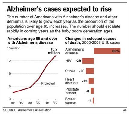 Alzheimer's debate: Test if you can't treat it?