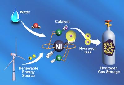 inexpensive catalyst that makes hydrogen gas 10 times faster than