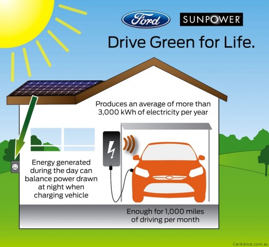 Ford Sunpower To Offer Solar Powered Cars