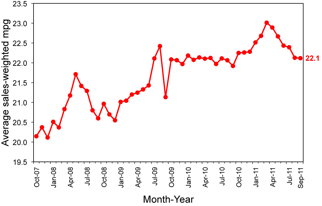 Fuel Economy Of New Vehicles Still At Lowest Point In The