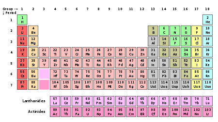Iupac votes to change standard atomic weights of 19 elements urtaz Image collections