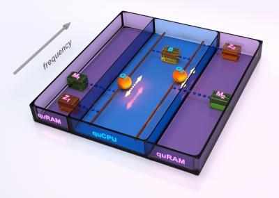 Physicists demonstrate the quantum von Neumann architecture