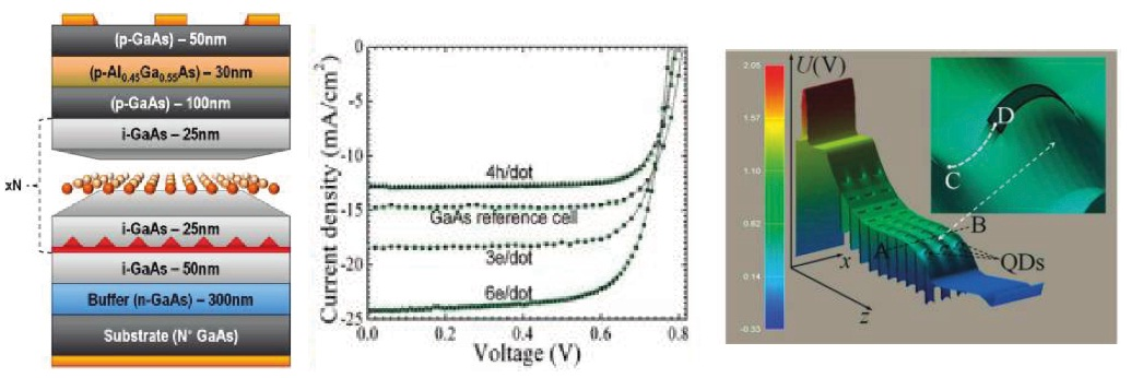 Quantum dots with built in charge boost solar cell efficiency by 50 ccuart Gallery