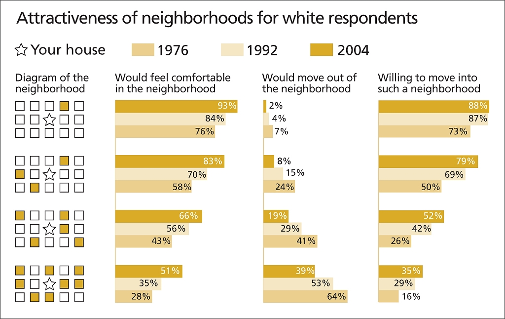 residential segregation of african americans in The federal housing administration's justification was that if african-americans bought homes in these suburbs, or even if they bought homes near these suburbs, the property values of the homes.