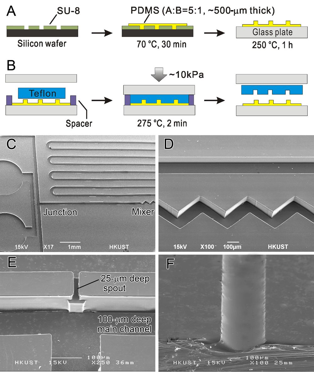 thermally induced bonding of pmma microfludic A new approach to creating microfluidic flow switching devices for complex capillary gc applications james mccurry diffusion bonding (solid-state welding) the effects of thermally induced peak tailing were measure.