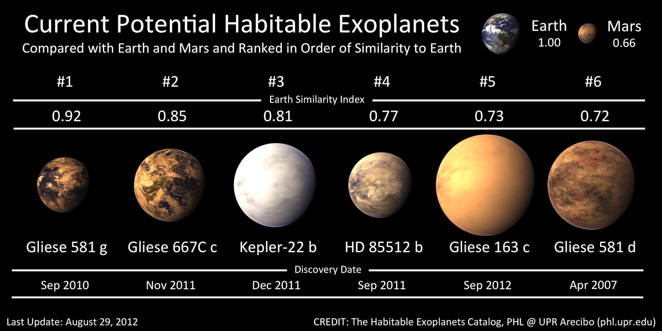 A hot potential habitable exoplanet around Gliese 163