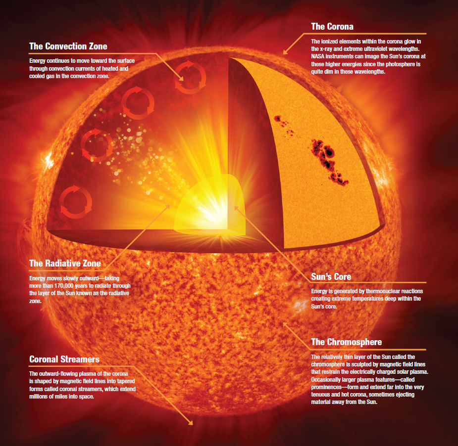 Mysteries of the sun  explained in video