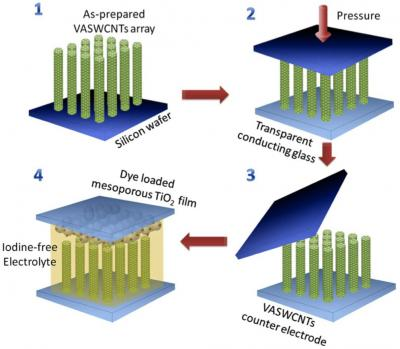 Nanotube Electrodes Improve Solar Cells Could Yield Low