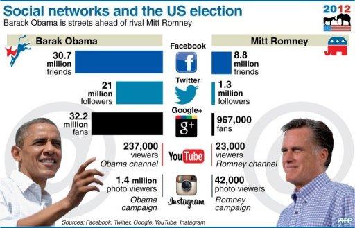 twitter followers of barack obama