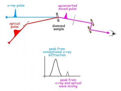 Synchronized X-ray and optical lasers measure how light changes ...