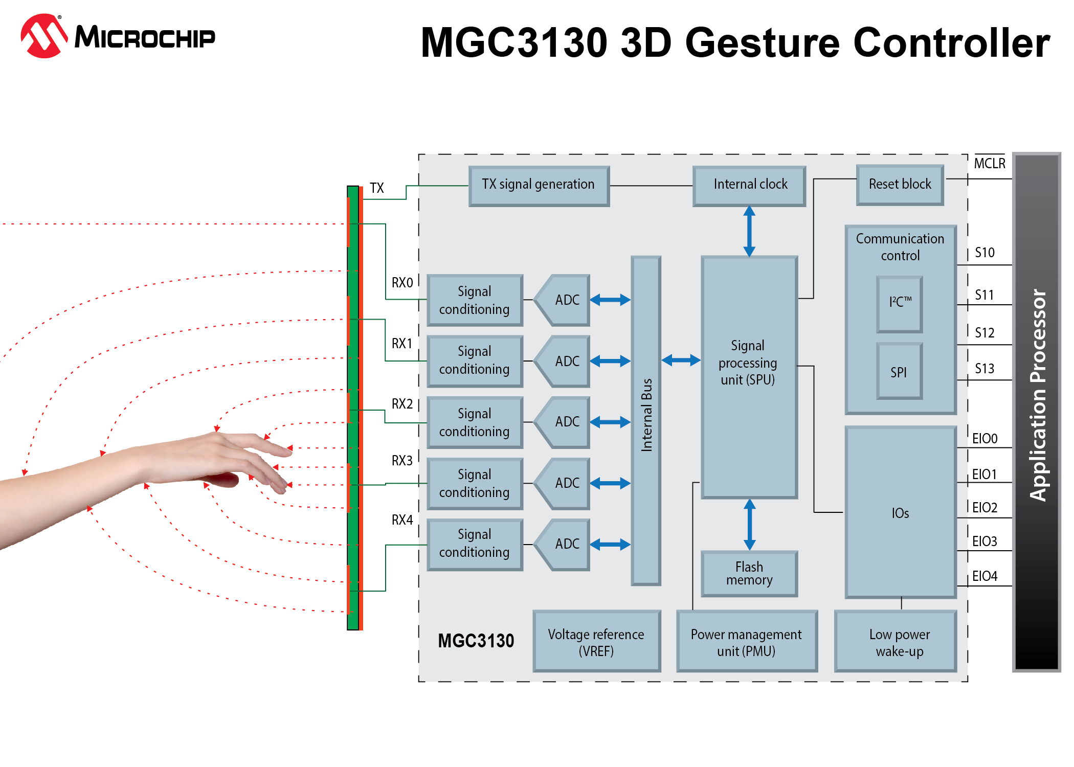 Block diagram of mobile phone   Sony reveals world's highest-resolution phone camera image sensor