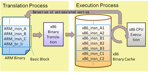 Worlds fastest simulation technology able to faithfully reproduce figure 2 flow of typical jit compiler ccuart Gallery