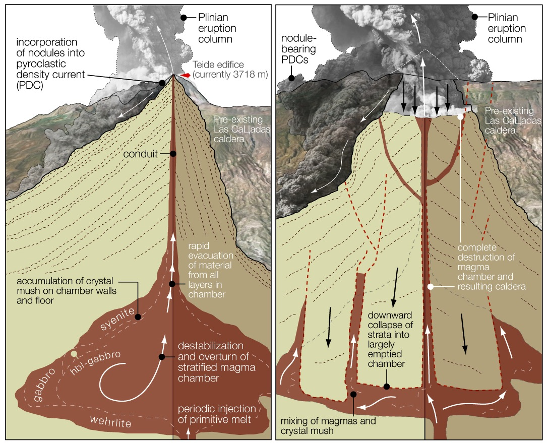 Trigger For Explosive Volcanic Eruptions Identified. The Diagram Shows Repeating Development Of Las Ca Adas Magma Chamber Credit Tom Gernon. GM. Magmatic Eruption Diagram At Scoala.co