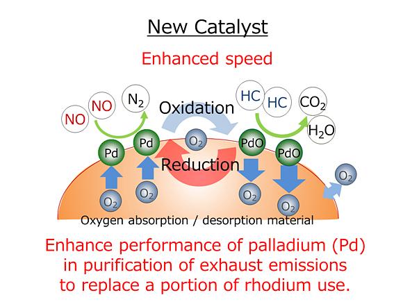 Catalysis without precious metals pdf