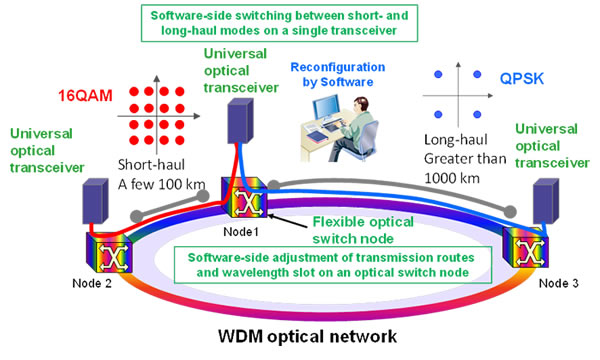 develops technology to increase efficiency of in-service optical ...