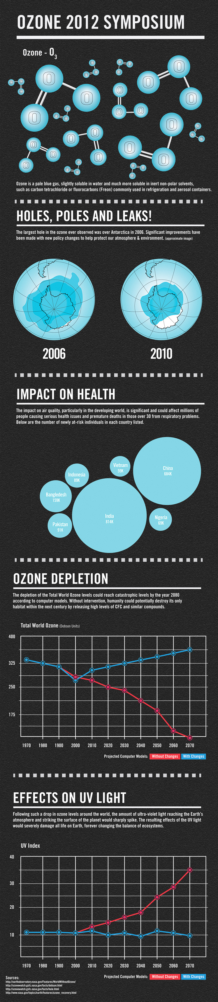 ozone depletion and world ozone Ozone depletion refers to the thinning and loss of ozone whereas global what is the difference between ozone depletion and global 1989 views around the world.