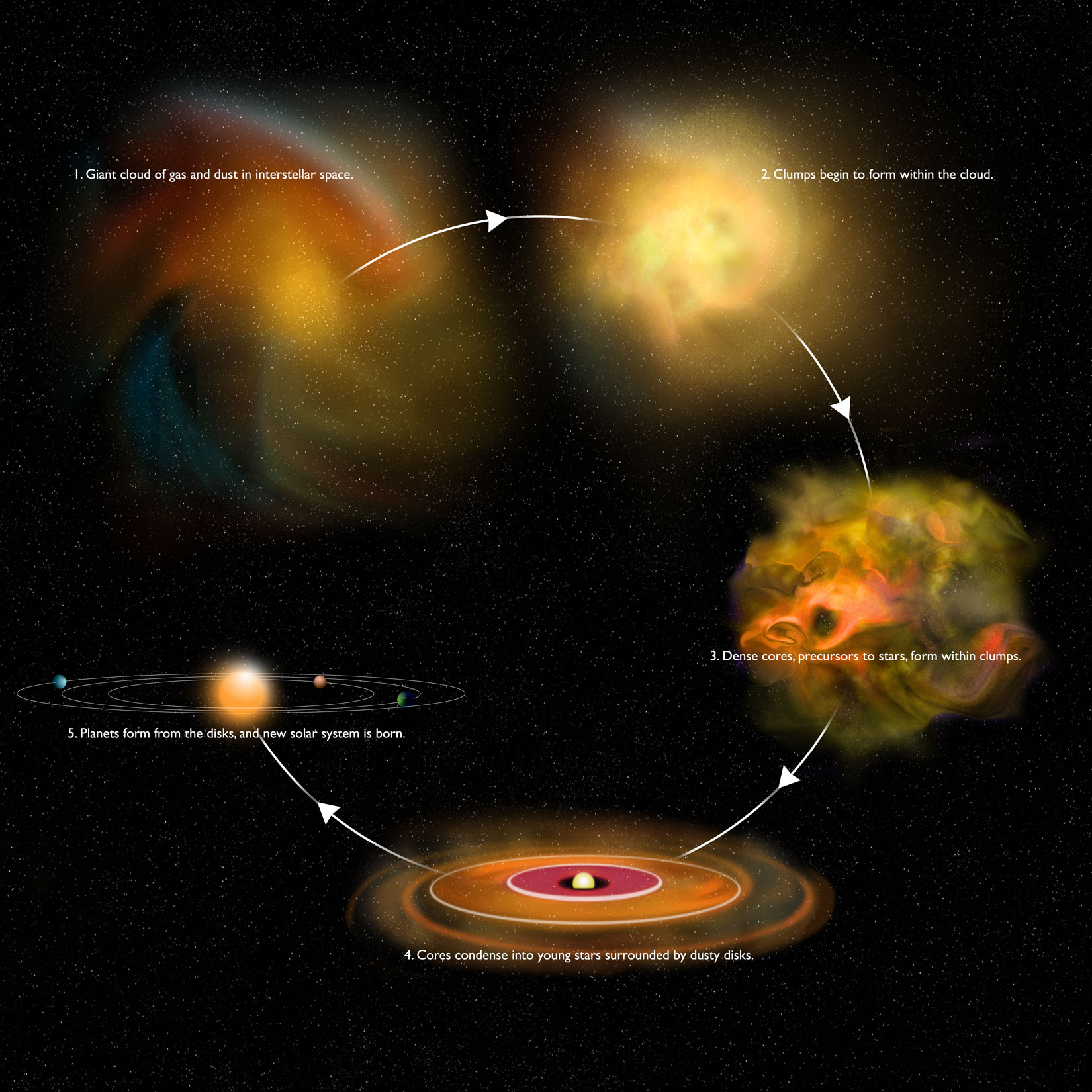 Astronomers get rare peek at early stage of star formation ccuart Gallery