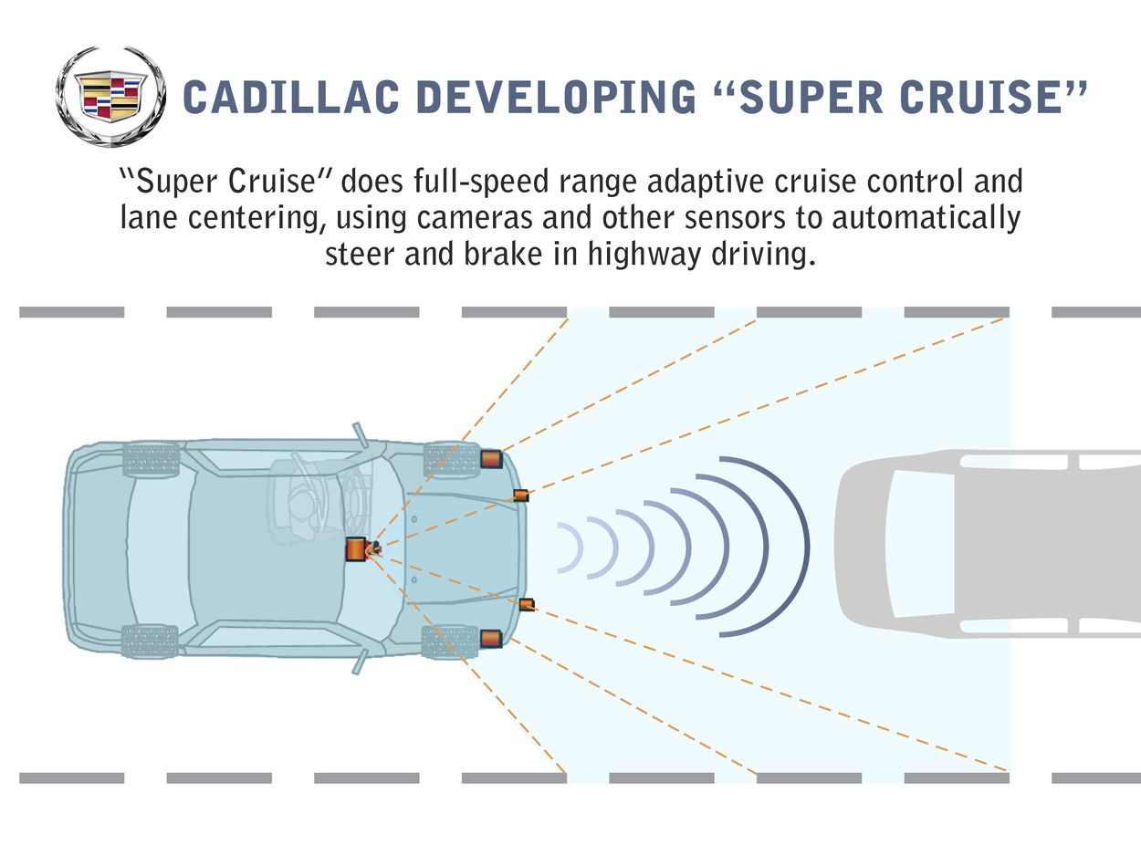 cadillac testing super cruise feature for future cars rh phys org Cruise Control Circuit Diagram Cruise Control Circuit Diagram