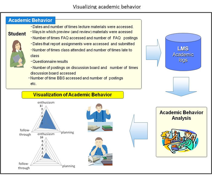 "behavior and academic performance ""school discipline, school uniforms and academic performance""  summary: this study examines test scores and student behavior in the united states, canada and 37 other countries to determine whether uniforms affect student discipline the researchers found that the highest-performing students are the most disciplined in addition, ""for."