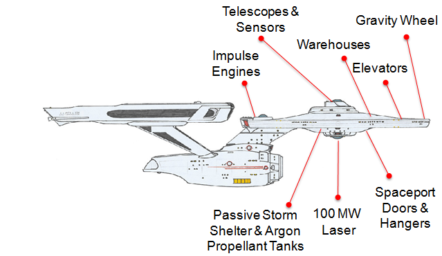 engineer thinks we could build a real starship enterprise