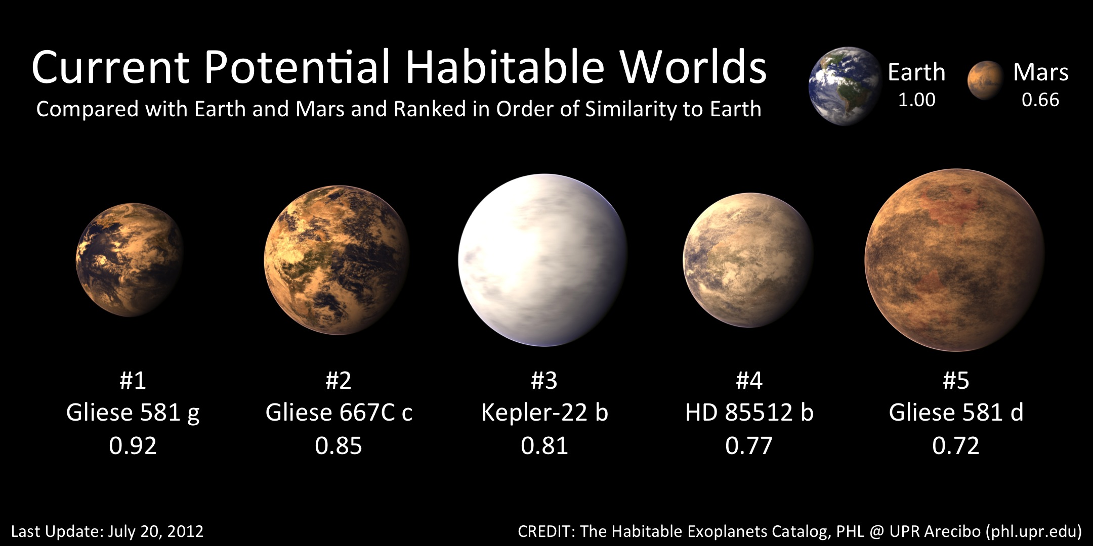 What is an exoplanet? Examples of exoplanets? 31