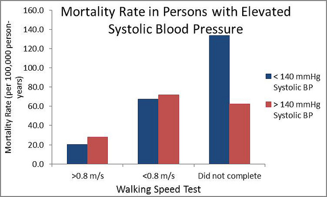 Frail Older Adults With High Blood Pressure May Have Lower Risk Of